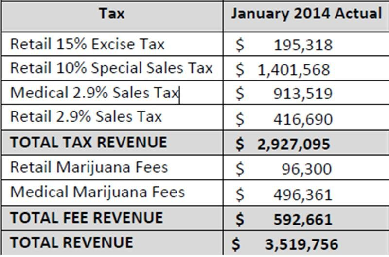 The Department of Revenue is releasing tax and fee revenue collected on medical and retail marijuana for January 2014.