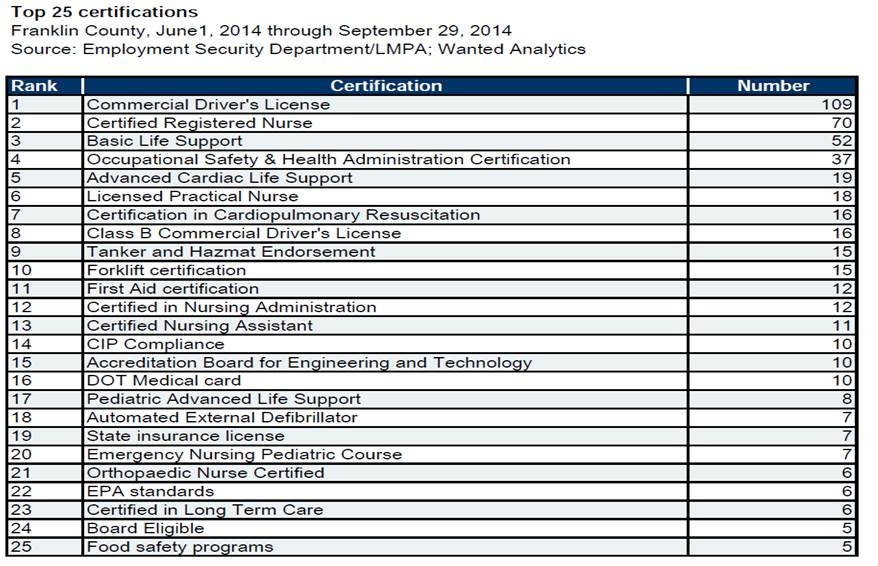 Top 25 Certifications in Franklin County