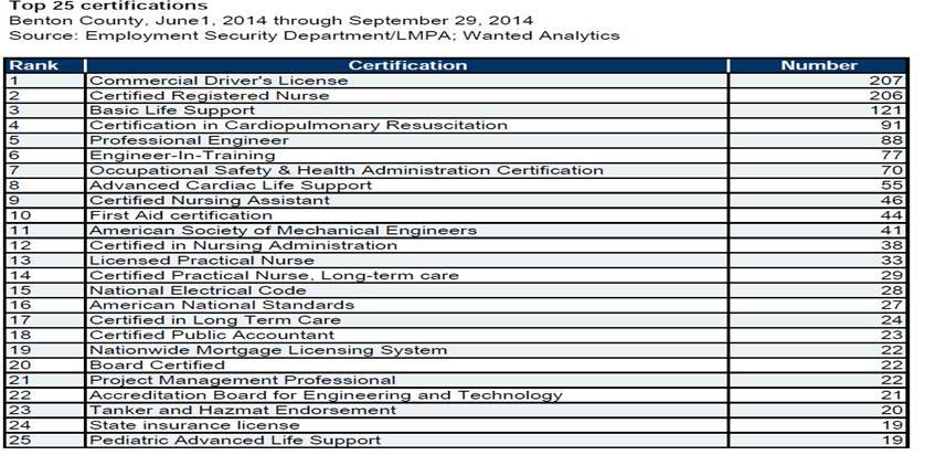 Top 25 Certifications in Benton County