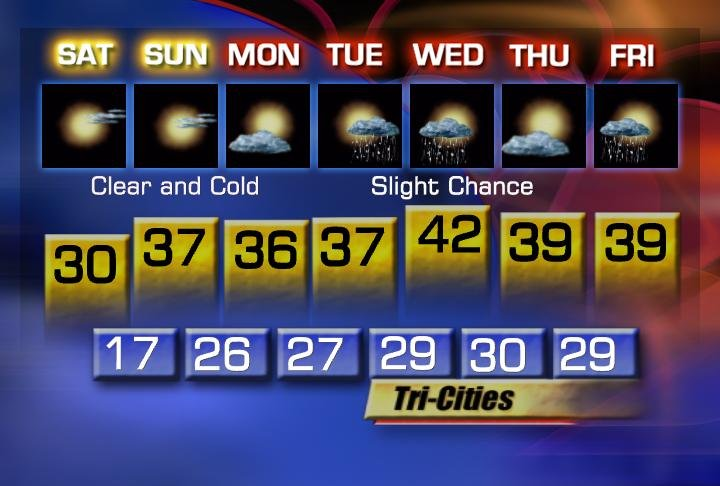 Tri-Cities 7 Day Forecast